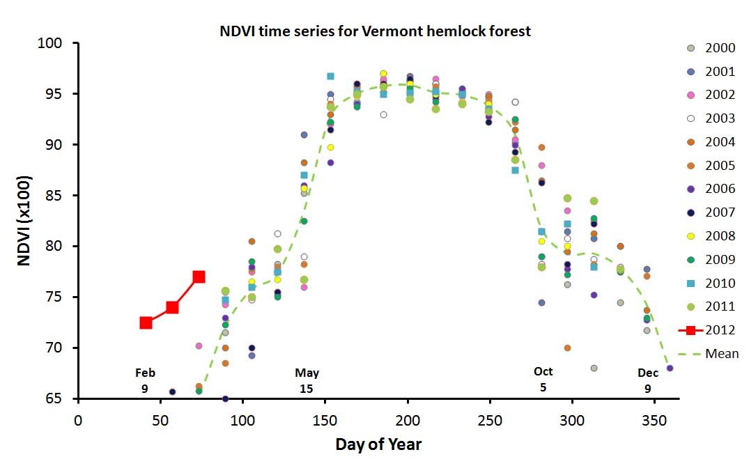 MODIS NDVI time series