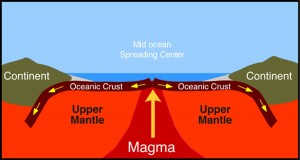A diagram of magma rising through the mantle and forming new oceanic crust at a mid ocean rise. This is where serpentinite is formed.